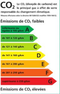 co2 gaz réchauffement climatique